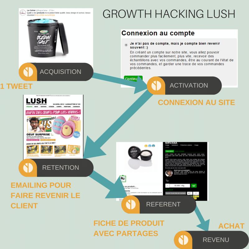 Exemple du Growth Hacking de Lush en 5 étape